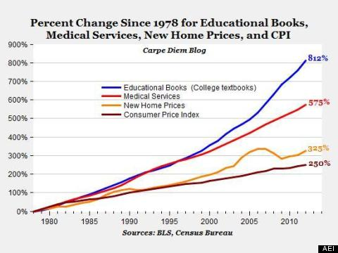 Rise of College Textbook prices