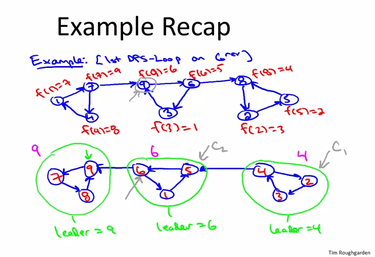 Course Review: Algorithms, Design and Analysis, Part 1