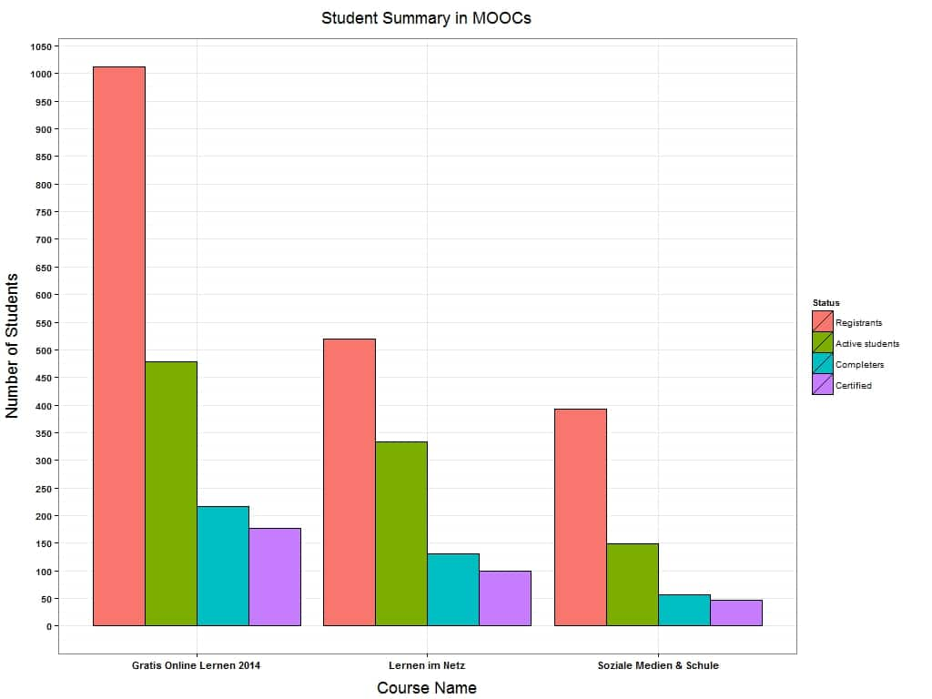 Students Summary in MOOCs-2