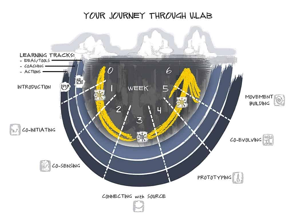 Your Journey Through ULAB