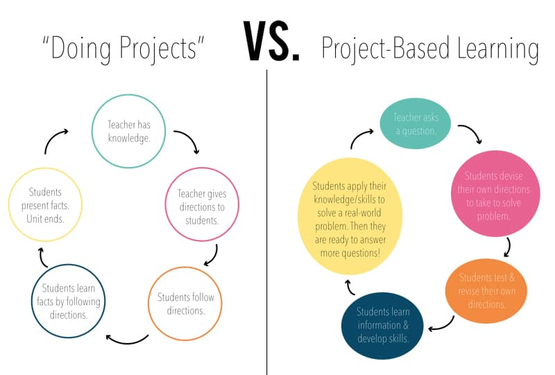 Project Based Learning - image_1_-_diagram