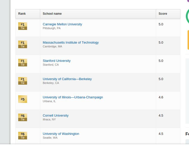 US News Top 5 CS Grad Schools