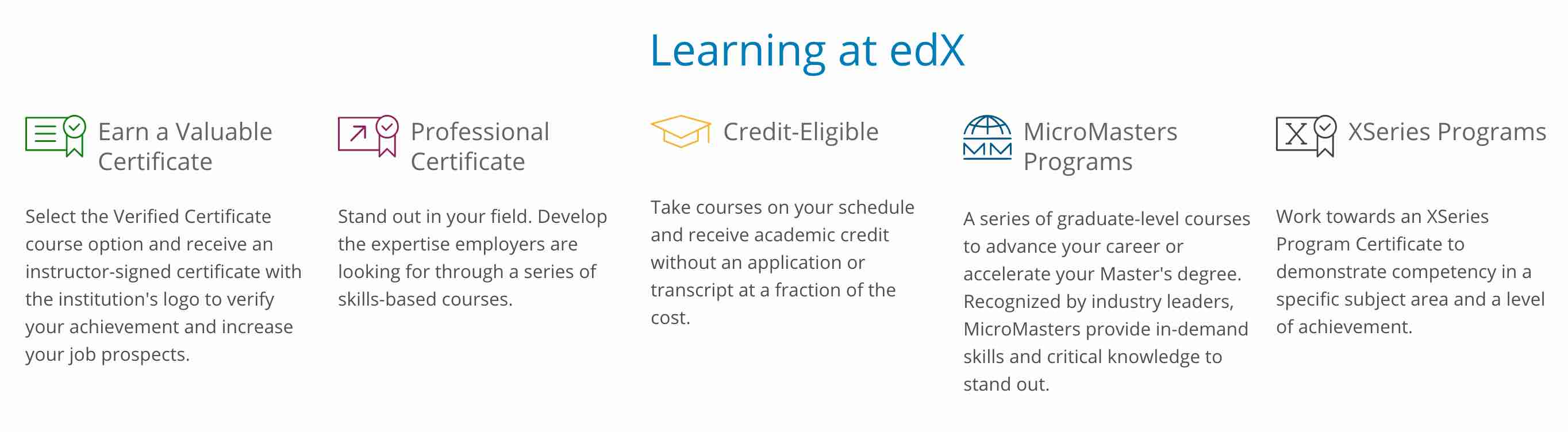 Learning at edX