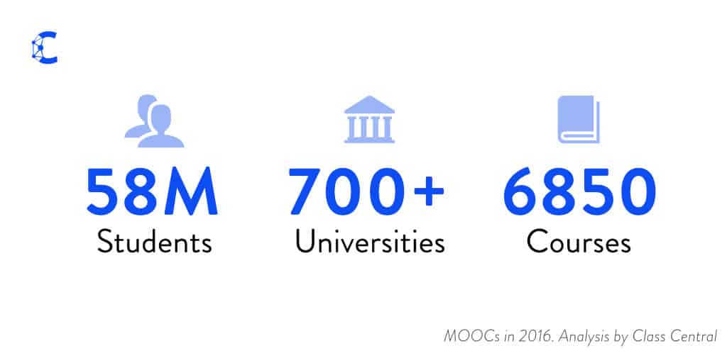 By the Numbers - MOOCs in 2016