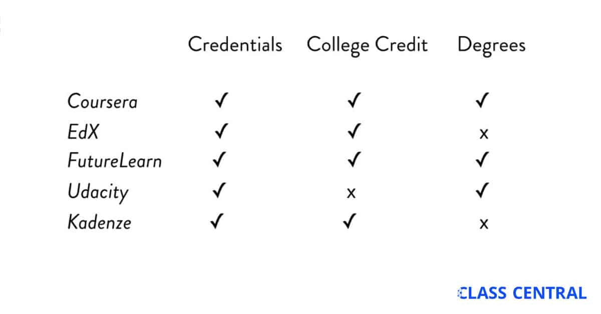 MOOC Trends in 2016: College Credit, Credentials, and