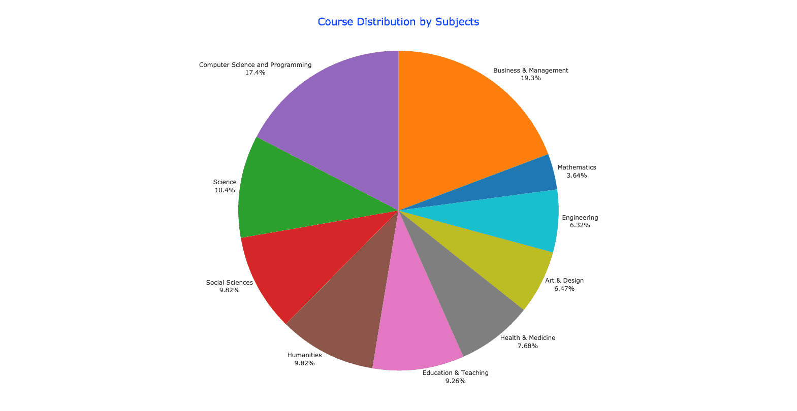 Courses By Subjects 2016