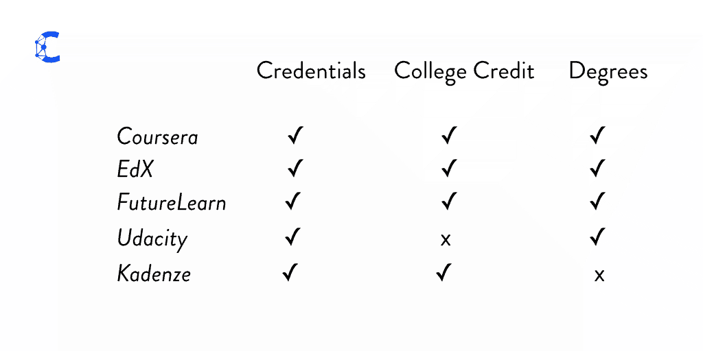 MOOC Based Credentials