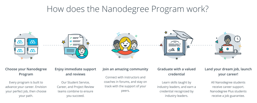 Nanodegree description
