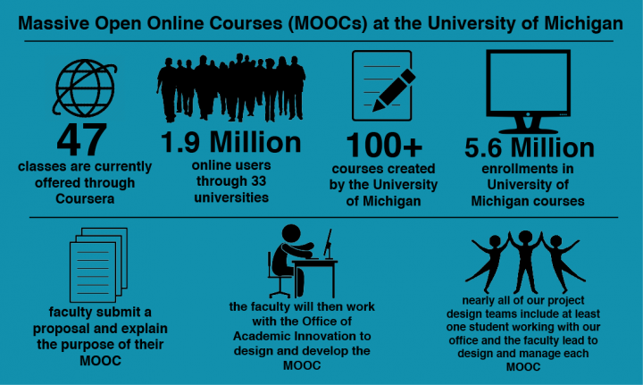 The University of Michigan MOOC Stats
