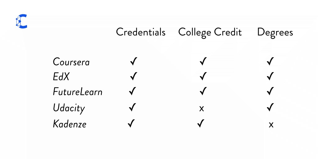 9 Legit Masters Degrees You Can Now Earn Completely Online Class