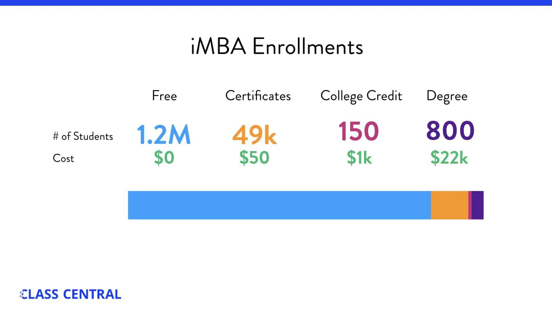 iMBA enrollments infographic