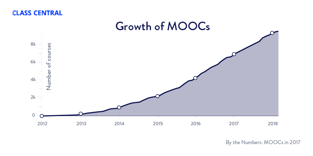 Growth of MOOCs - 2017