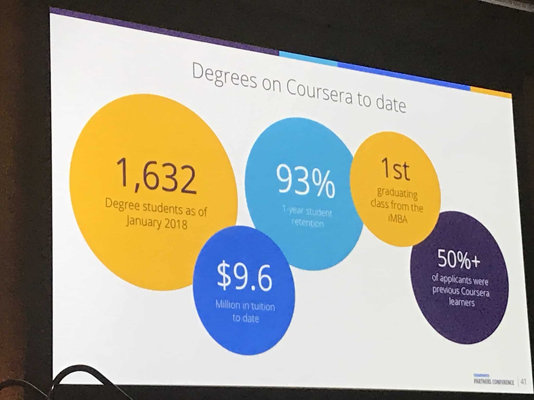 Coursera Online Degrees Revenue