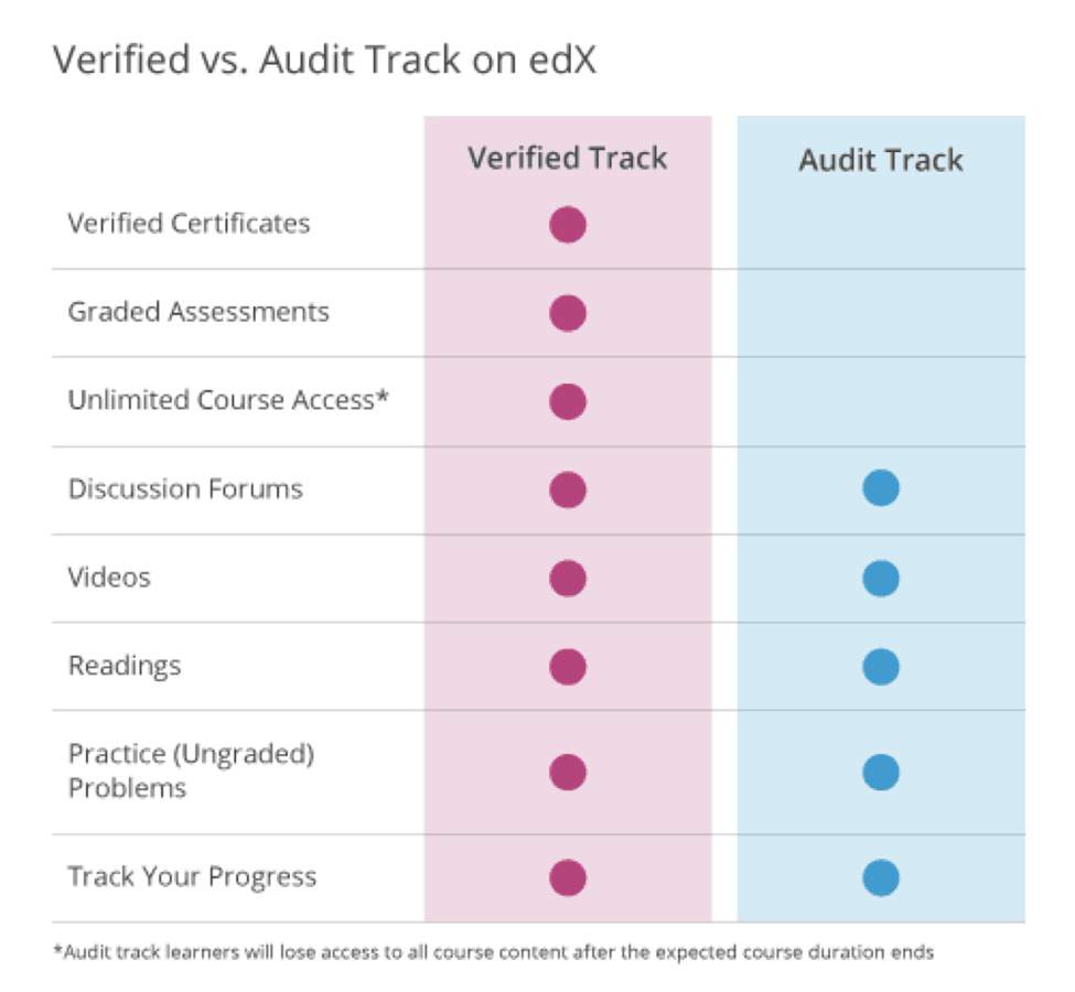 Edx Verified vs Audit Track (2018)