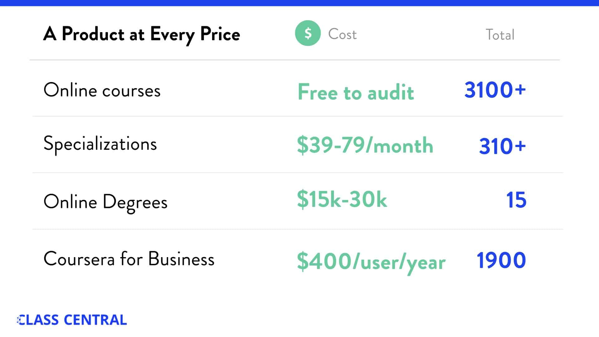 Coursera - Product at every price