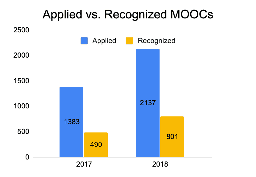 Applied vs. Recognized MOOCs