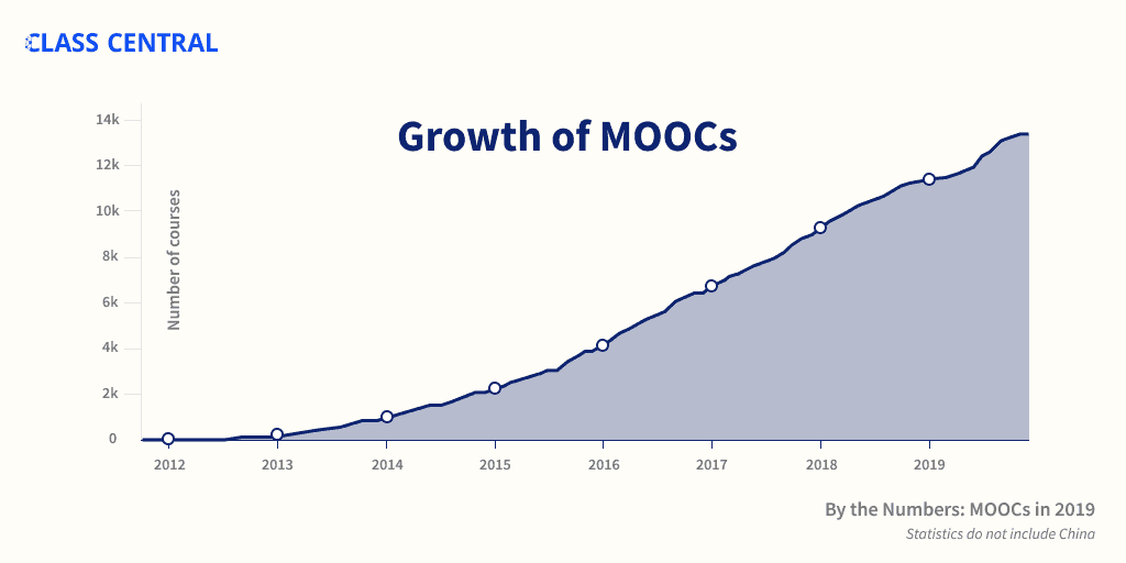 Growth of MOOCs chart