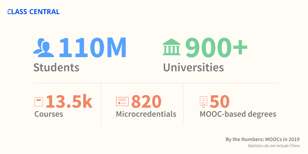 MOOC stats: improve your skills during COVID19 quarantine lockdowns