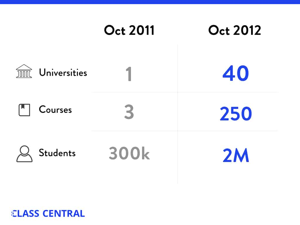 MOOC Year 1 numbers comparison