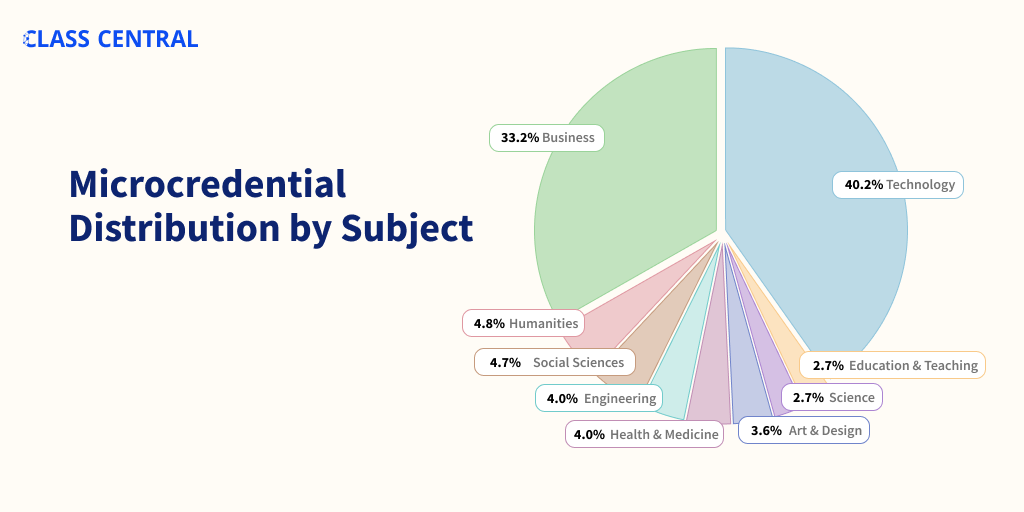 Microcredential Distribution by Subject