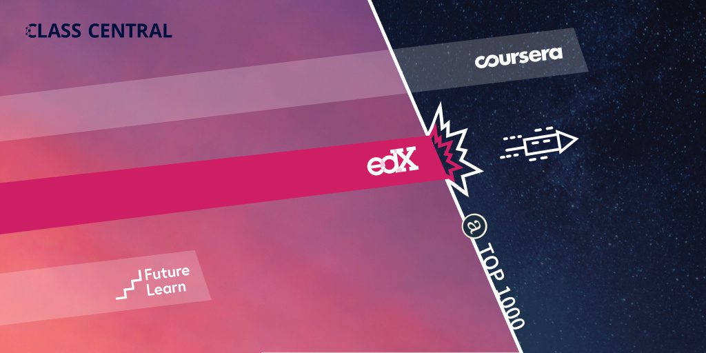 edX Breaks into the Top 1000 Sites