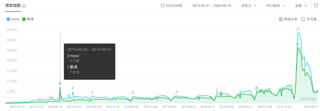 Search for MOOC over time in China