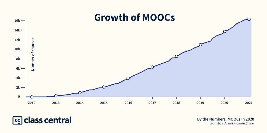 Growth of MOOCs 2020