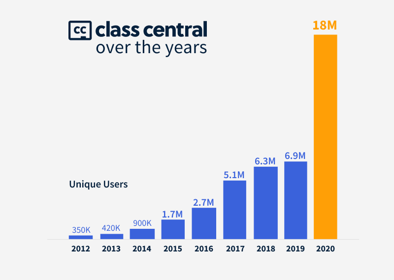 Class Central Over the Years