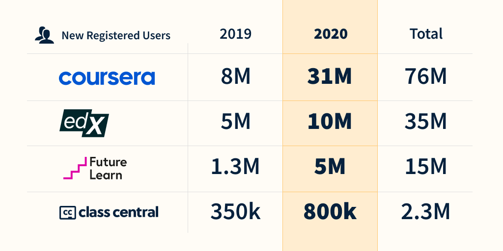 New Registered Users 2019-2020