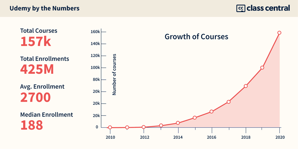 Udemy by the Numbers
