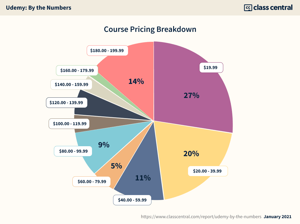 Udemy — Course Pricing Breakdown