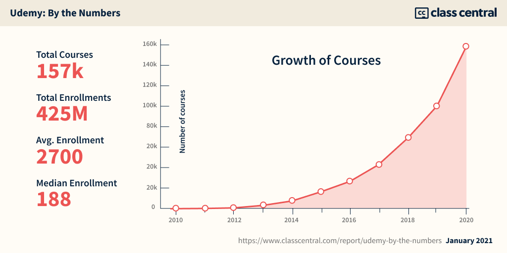 Udemy — Growth of Courses