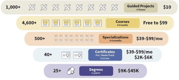 Coursera product tiers