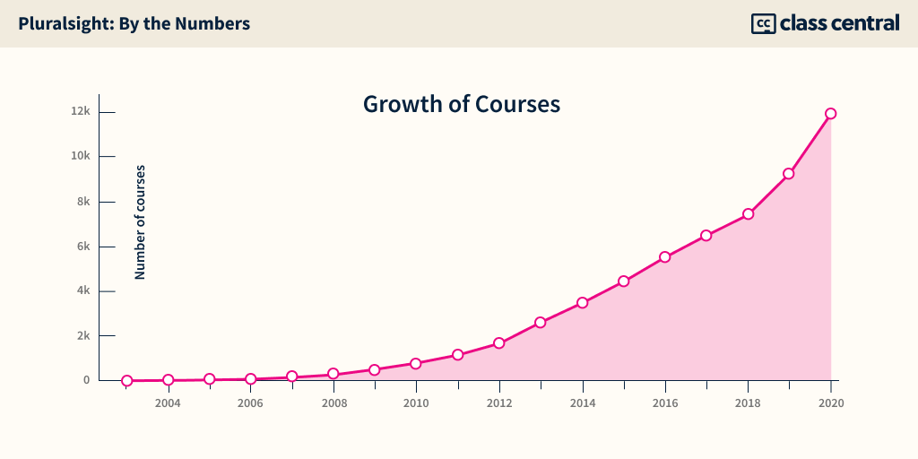 Pluralsight Growth of Courses