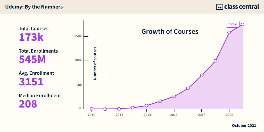 Udemy by the Numbers - Growth of Courses